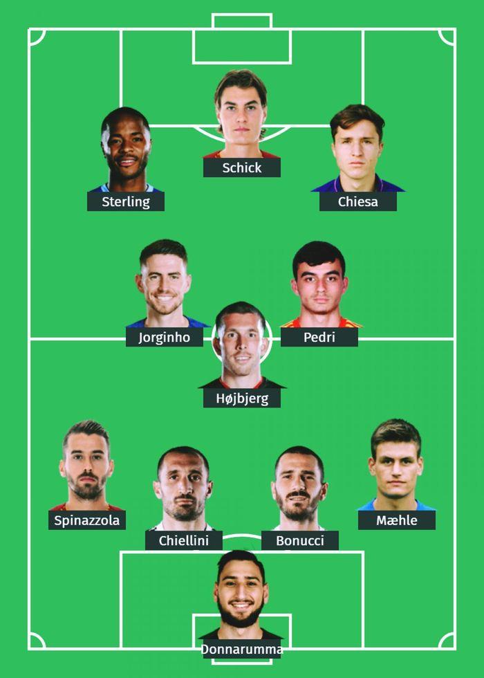 Đội hình xuất sắc nhất VCK EURO 2020