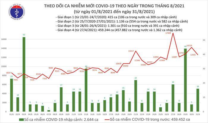 Tối 31/8: Thêm 12.607 ca mắc mới COVID-19, TP.HCM và Bình Dương đã gần 10.000 ca