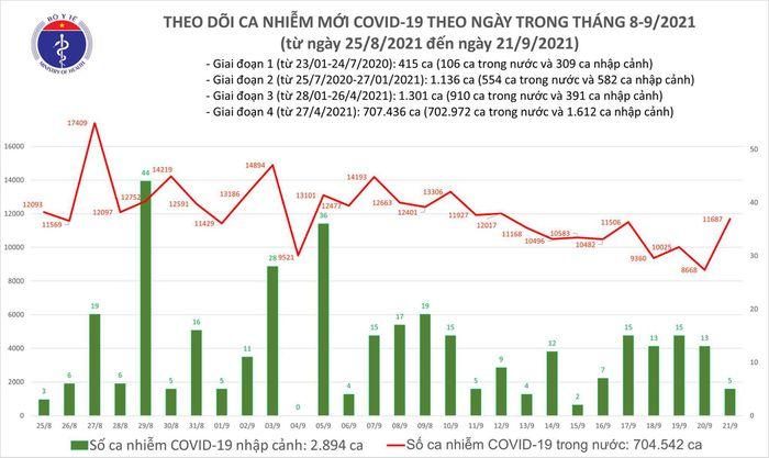 Biểu đồ số ca mắc COVID-19 tại Việt Nam tính đến tối ngày 21/9