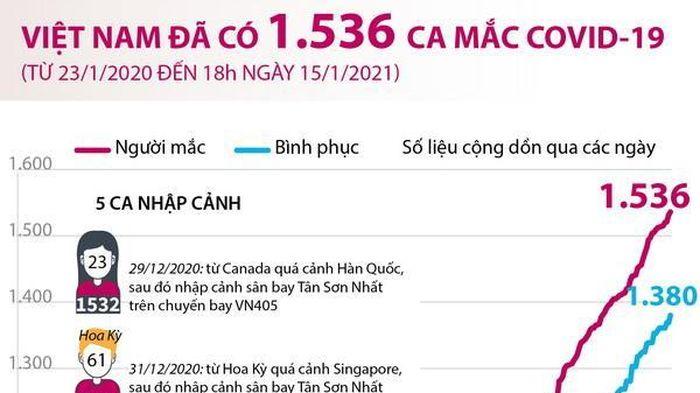 Thêm 5 ca mắc mới, Việt Nam có 1.536 bệnh nhân COVID-19