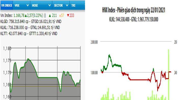 VN-Index tăng điểm nhẹ phiên cuối tuần