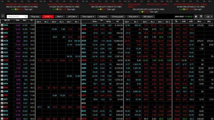 Chốt phiên sáng 28/1, VN-Index giảm hơn 70 điểm vì tin xấu COVID-19