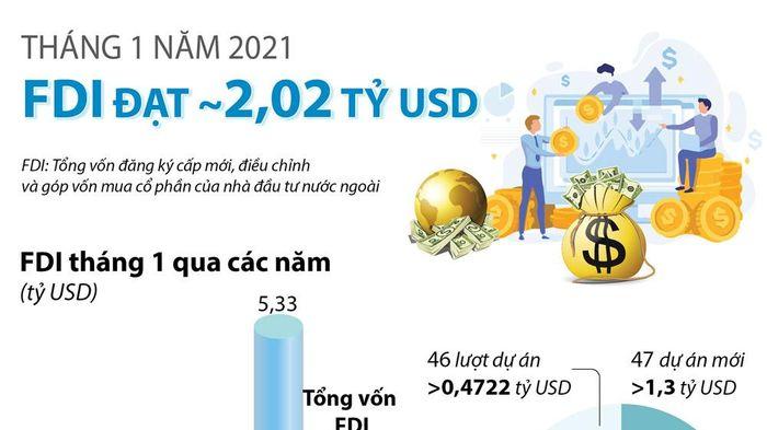 FDI tháng 1/2021 đạt gần 2,02 tỷ USD