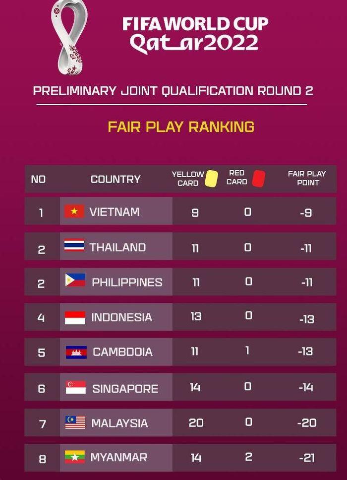 Đội tuyển Việt Nam số 1 Đông Nam Á cả thành tích lẫn Fair Play