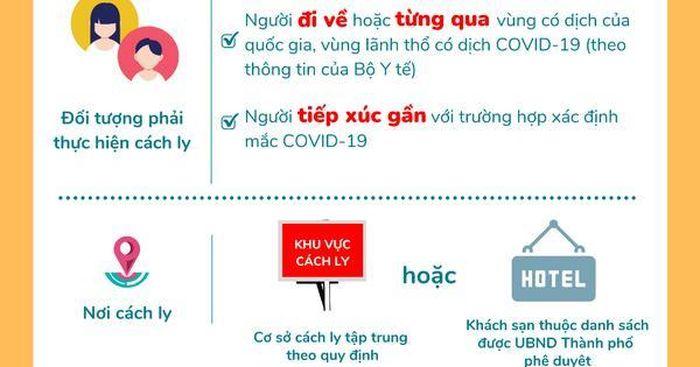 46 khách sạn làm khu cách ly tập trung có thu phí ở TP HCM