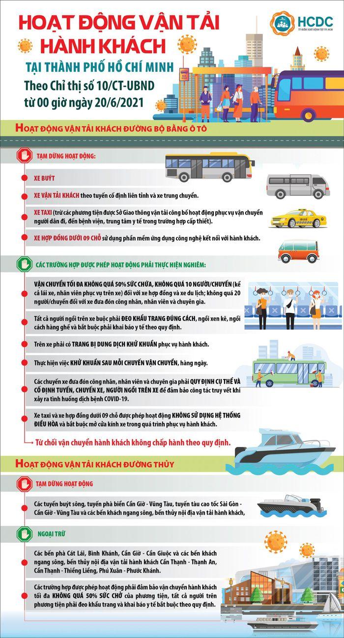 Hoạt động vẫn tải hành khách tại thành phố Hồ Chí Minh theo chỉ thị số 10/CT-UBND từ 0 giờ ngày 20/06/2021